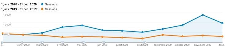 Stats de visites de mon site WordPress